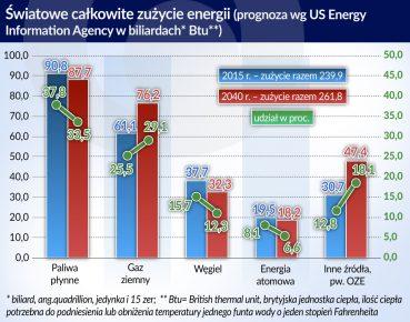 zuzycie energii
