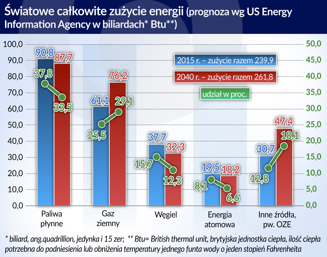Cywilizacyjne źródła problemów energetyczno-klimatycznych