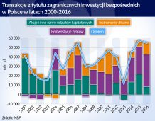 Prawie 55 mld zł inwestycji bezpośrednich w Polsce w rok