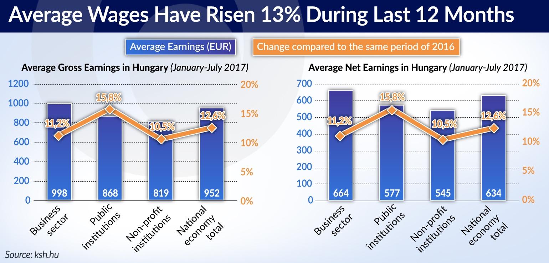 KOWALCZYK Hungary Average Earnings jamnik