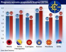 CEFTA daje Bałkanom więcej niż dostrzegają