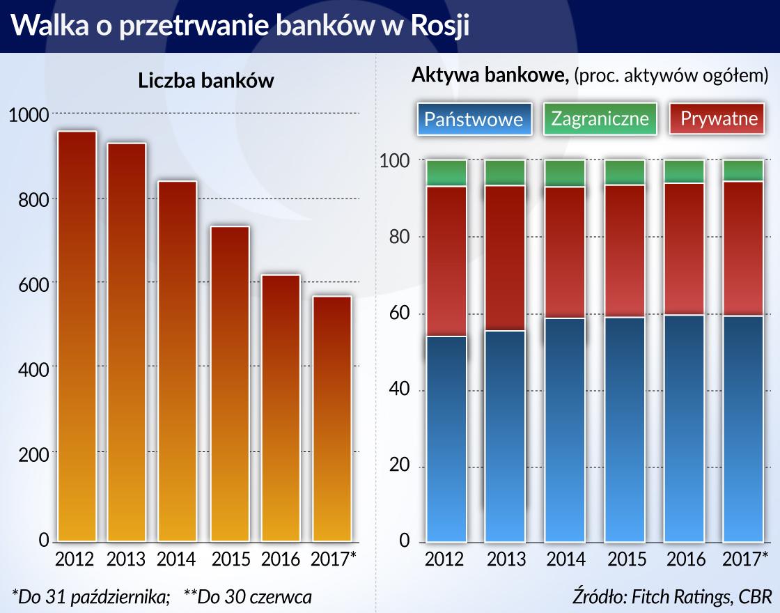Rosja banki_otwarcie