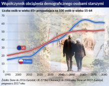 Balansowanie między skutkami zmian demograficznych