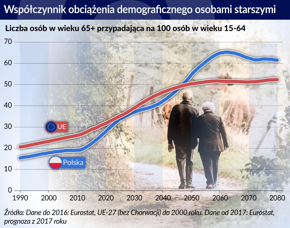 demografia osoby starsze_otwarcie