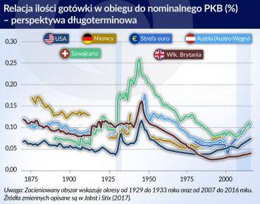 gotowka w obiegu do PKB kraje_otwarcie