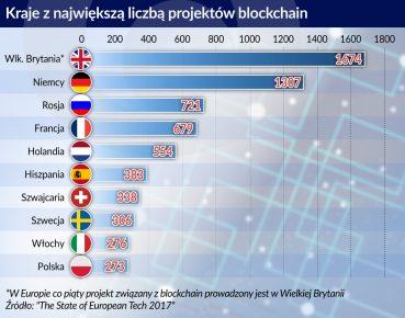 kraje z najwieksza liczba projektow blockchain_otwarcie