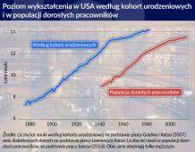Spadek produktywności wpływa na udział pracy w dochodzie narodowym