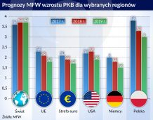 MFW: Europa jest w punkcie zwrotnym