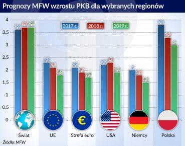 prognozy wzrostu PKB wg MFW_otwarcie
