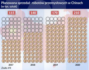 roboty przemyslowe planowana sprzedaz w Chinach_otwarcie