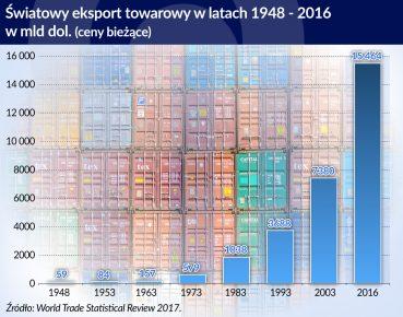 swiatowy eksport towarowy_otwarcie