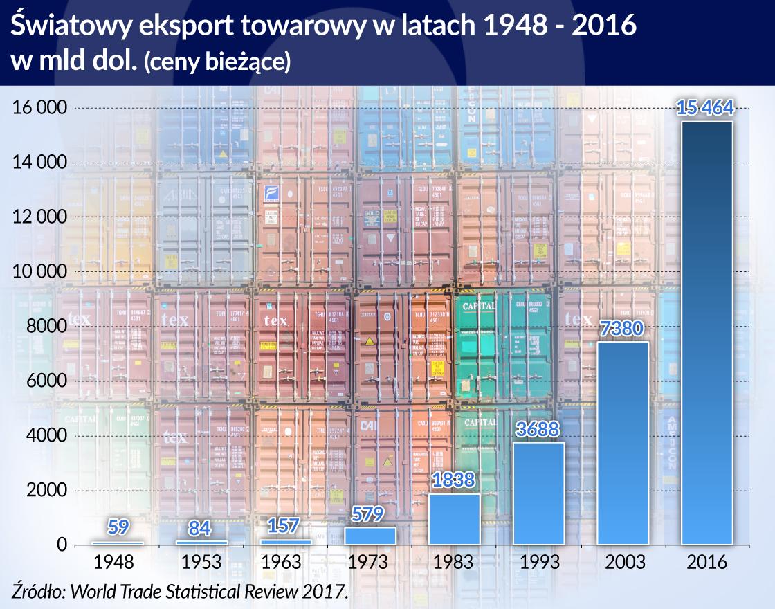 Handel światowy rośnie szybko, ale Polska jest szybsza