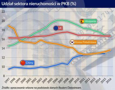 udzial nieruchomosci w PKB Chiny_otwarcie