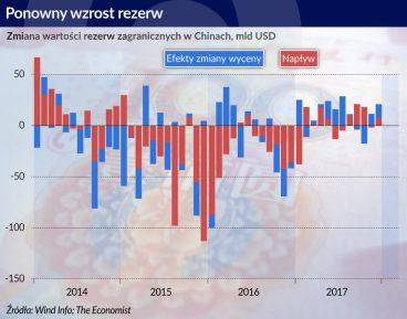 Chiny rezerwy 2018