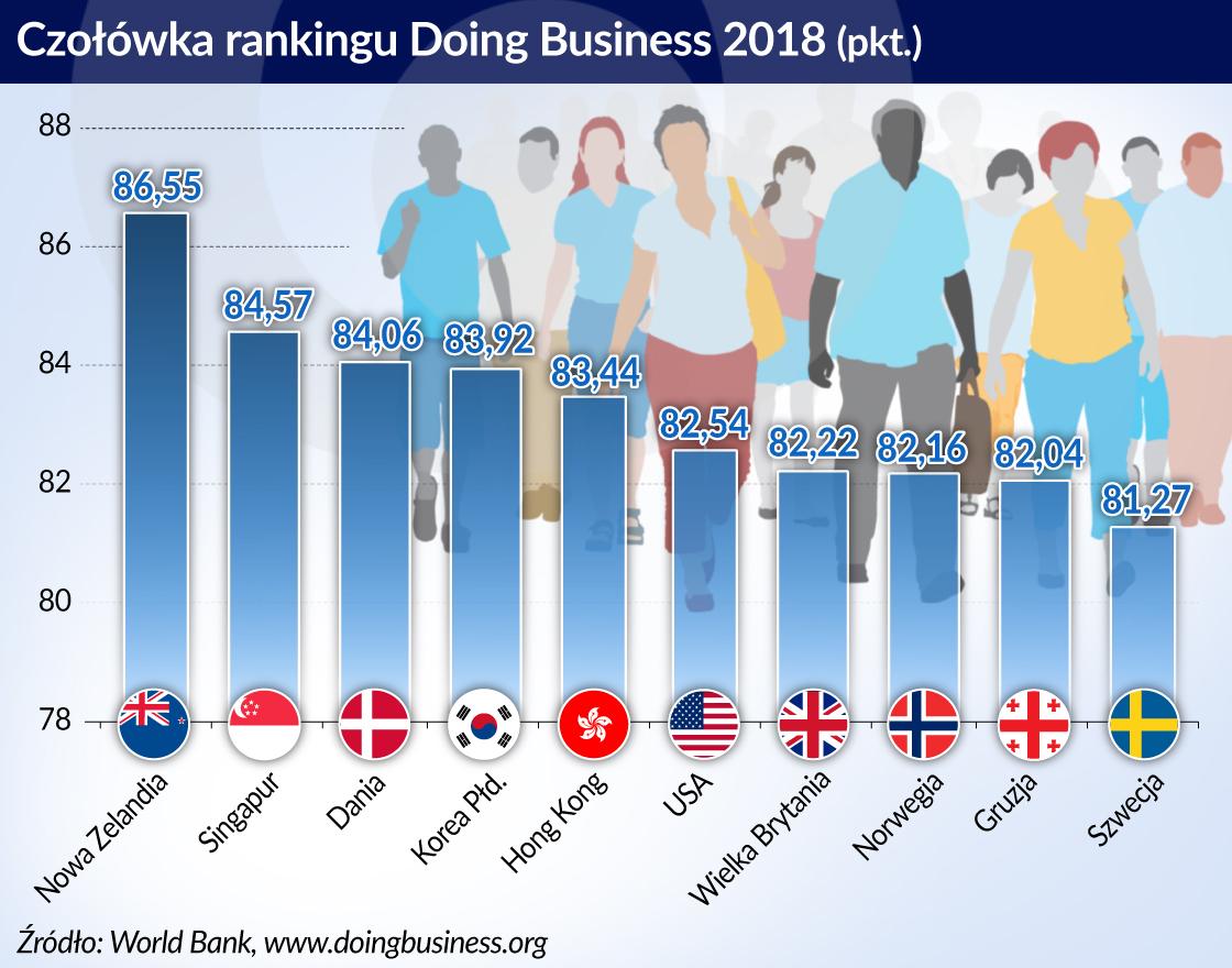 Socjalna Dania umie wspierać także biznes