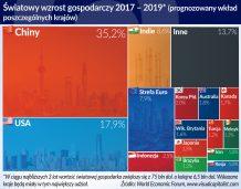 Davos, dzień 2: Chiny stawiają na jakość rozwoju