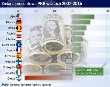 Europa gospodarka prognozy