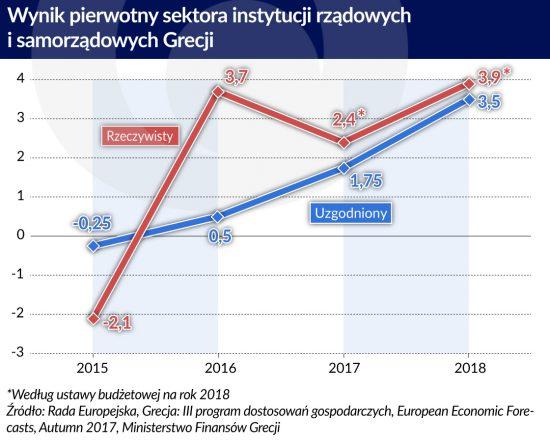 Rok w Grecji: 2010