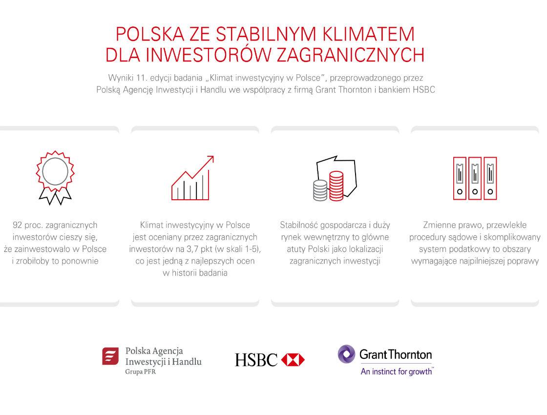 Inwestorzy postawiliby na Polskę ponownie
