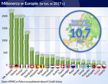 Milionerzy w Europie