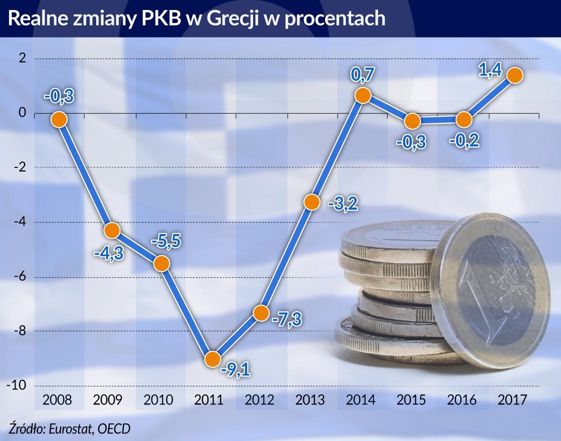 Grecka gospodarka zaczyna wreszcie rosnąć