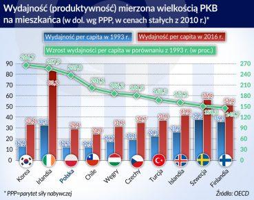Produktywnosc OECD_otwarcie