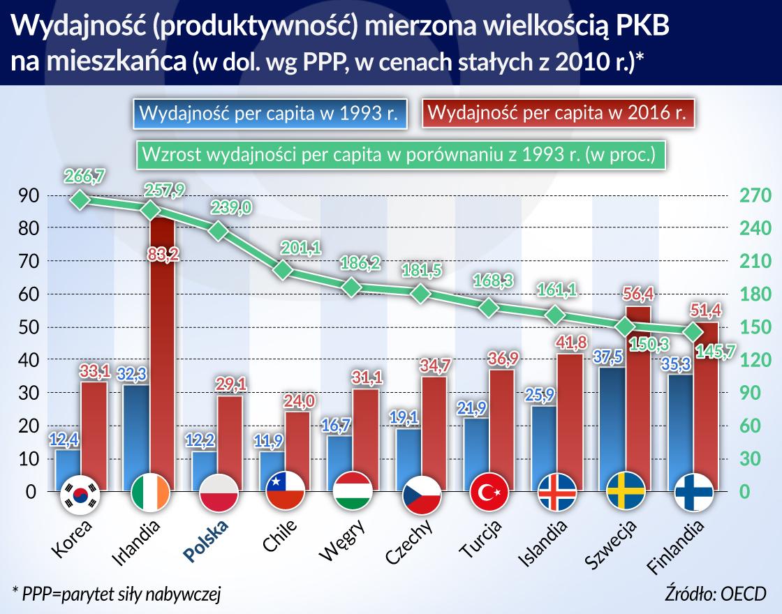 Polska bardziej wydajna, i w czołówce państw zaharowanych
