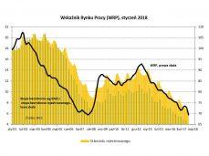 Nie widać wzrostu bezrobocia zwykle występującego o tej porze