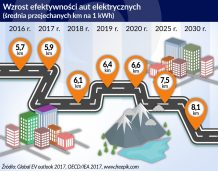 Auta na prąd wymagają najpierw znacznych inwestycji w jego produkcję
