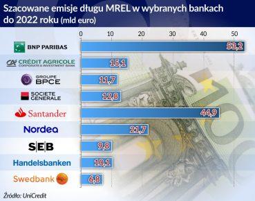 emisje dlugu MREL_otwarcie