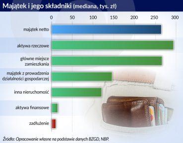 majatek i jego skladniki Polska_otwarcie