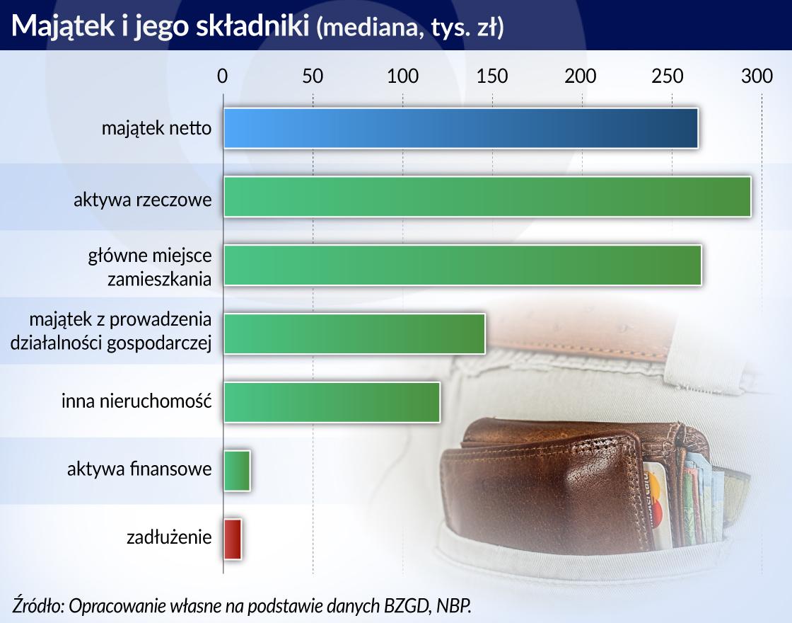 Nieruchomości określają majątek Polaków