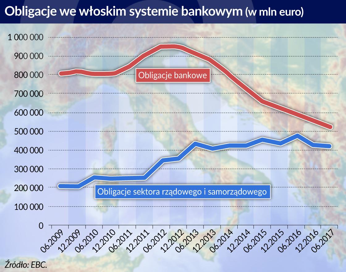 obligacje banki Wlochy_otwarcie