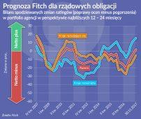 Oko na gospodarkę: Wzrasta wiarygodność zadłużonych