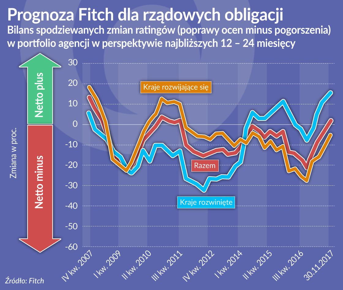obligacje rzadow prognoza Fitch_oko