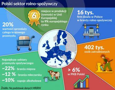 polski sektor rolno-spożywczy
