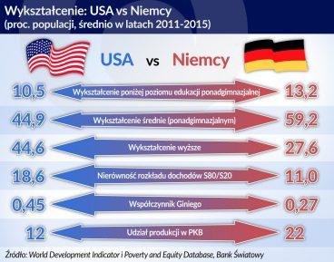 wyksztalcenie USA vs Niemcy_otwarcie