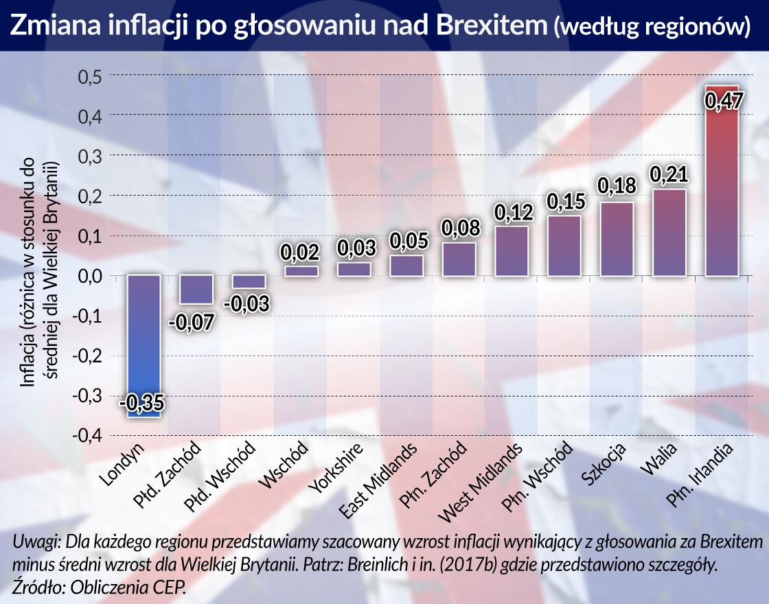Przeciętne brytyjskie gospodarstwo domowe już płaci za Brexit