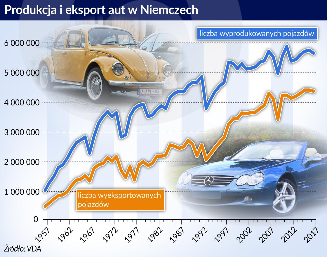 Niemcy za mocno postawiły na silniki spalinowe i boją się o przyszłość