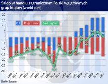 Polskie firmy chętnie sięgają po części z Azji