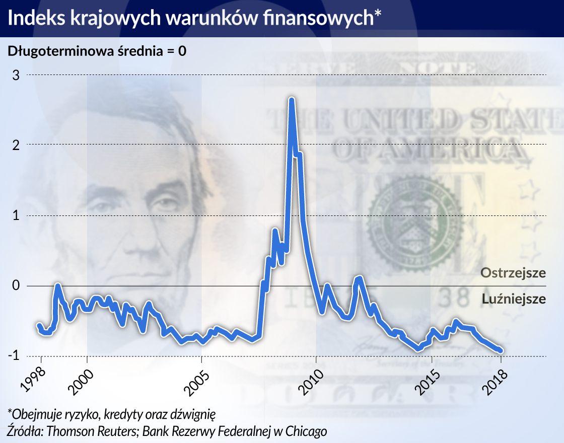 Index krajowych warunkow finansowych_otwarcie
