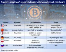 Kryptowaluty regulacje prawne_otwarcie