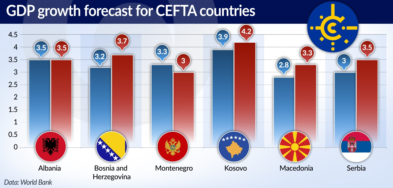MUS CEFTA daje Bałkanom więcej niż dostrzegają jamnik