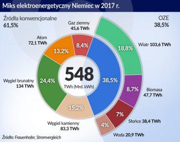 Niemcy miks energetyczny w 2017_otwarcie