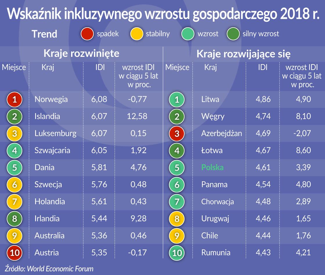 OKO Inkluzywność Index