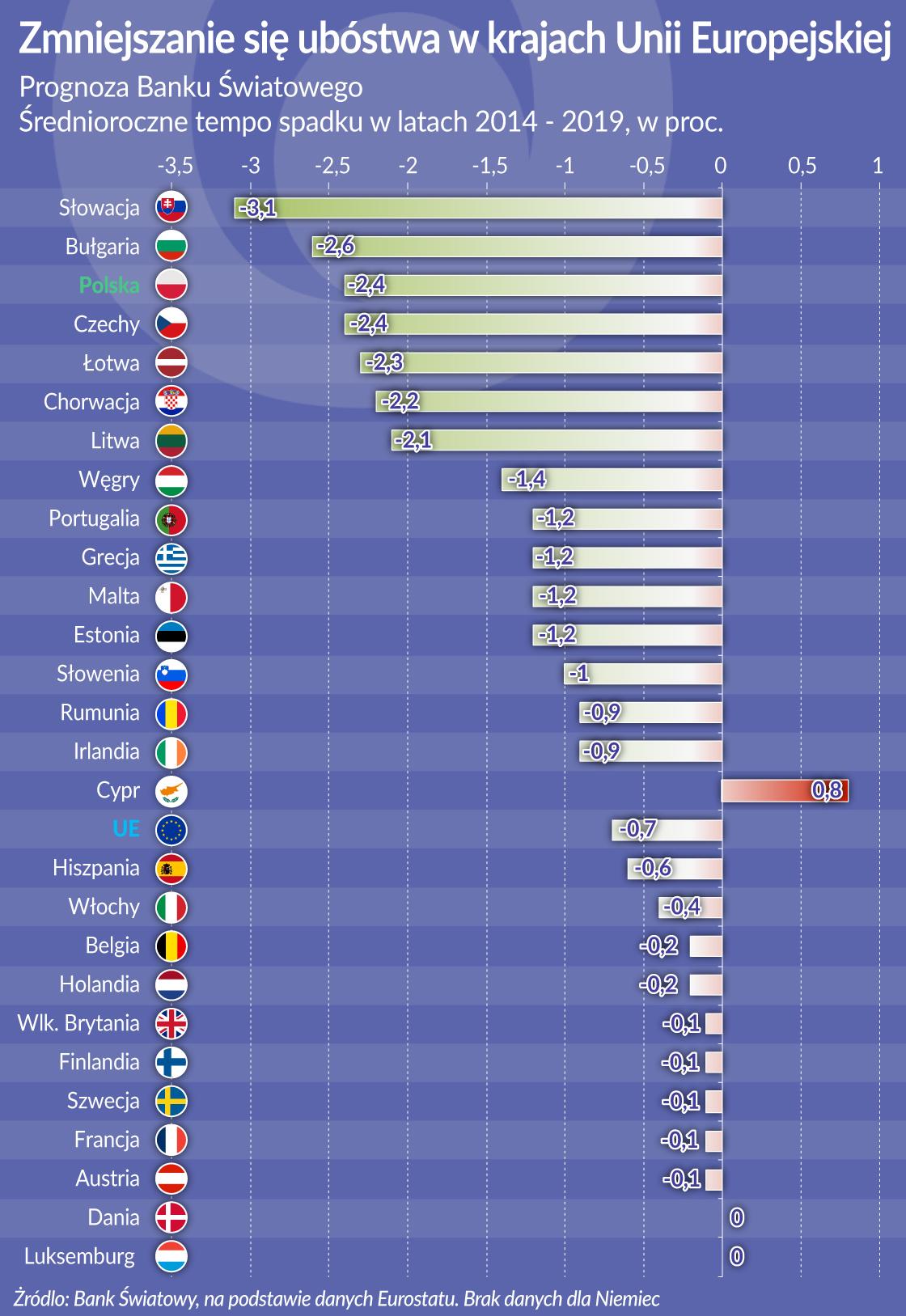 Gospodarka rośnie, ubóstwo topnieje szybciej