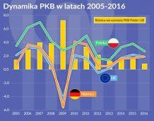 Zagrożenia dla tempa wzrostu gospodarczego
