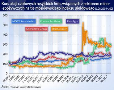 Rosja kurs akcji rolno-spozywczych_otwarcie