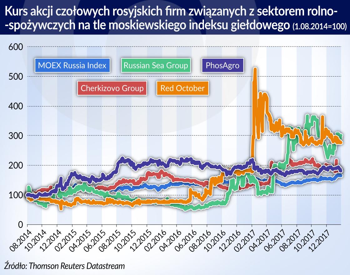 Blokada żywności z Zachodu nie da sukcesu rosyjskim producentom