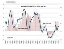 Więcej czynników w kierunku wzrostu inflacji